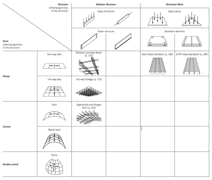 Kracht dragende structurele vormen van plat glas: Schematisch overzicht van de huidige technologie. - Jan Wurm